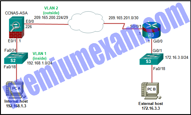 Implementing Network Security (Version 2.0) – CCNAS Final Exam Answers 2019 07