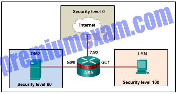 Implementing Network Security (Version 2.0) – CCNAS Final Exam Answers 2019 02