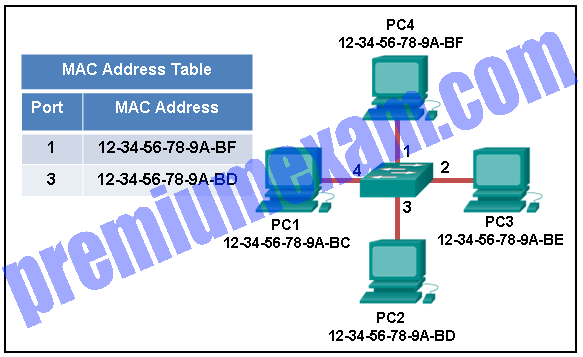 Implementing Network Security (Version 2.0) – CCNA Security 2.0 Pretest Exam Answers 2019 03