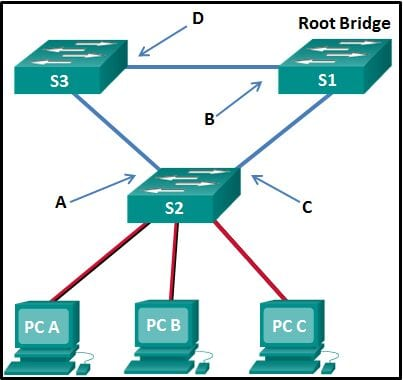 CCNA2 v7 SRWE - Modules 5 - 6 Redundant Networks Exam Answers 05