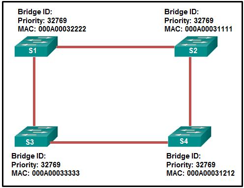 CCNA2 v7 SRWE - Modules 5 - 6 Redundant Networks Exam Answers 04