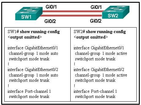 CCNA2 v7 SRWE - Modules 5 - 6 Redundant Networks Exam Answers 02